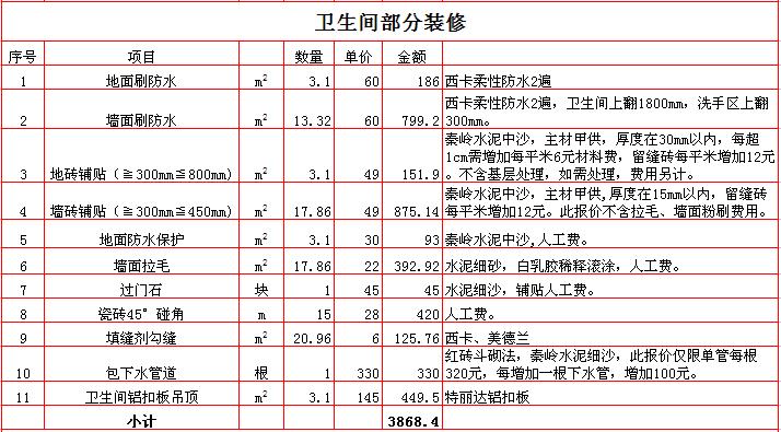2017年西安80平米装修报价表之卫生间装修预算明细