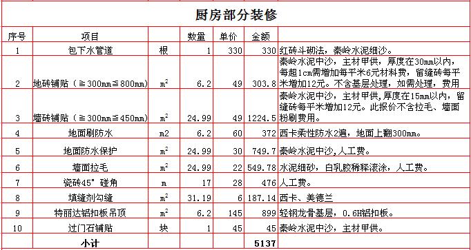2017年西安120平米装修报价表之厨房装修预算单